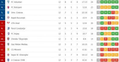VIDEO Liga 1: CSU Craiova a făcut spectacol cu Academica Clinceni, scor 5-0 / Cum arată clasamentul după 12 etape